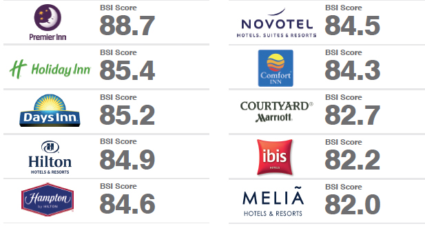 Meanwhile The Same Report Puts Premier Inn As Most Ful Hotel Brand Owing To M Market Uk Focused Company S Ability Live Up Its Name