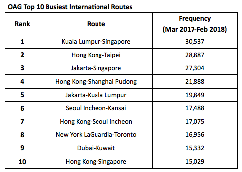 Asia has world\'s busiest skies; KL-Singapore route tops ...