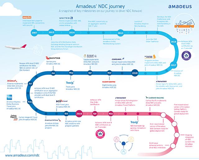 Amadeus' NDC Journey