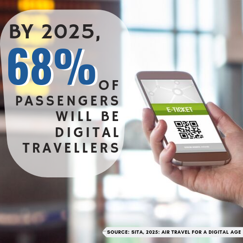 68 percent of all passengers will be digital travellers by 2025