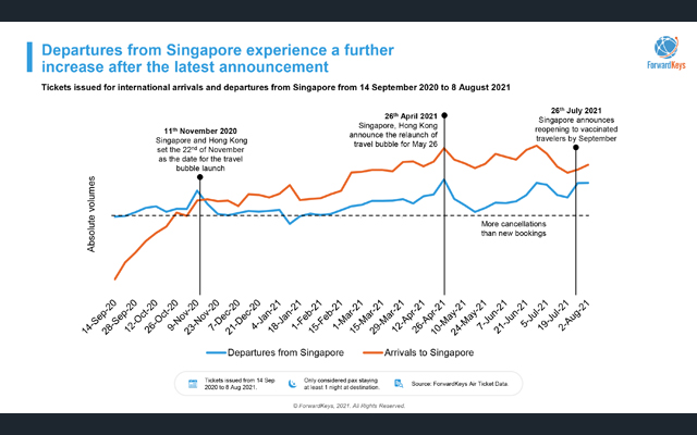 202108 Singapore reopening update slide1 fr Asela