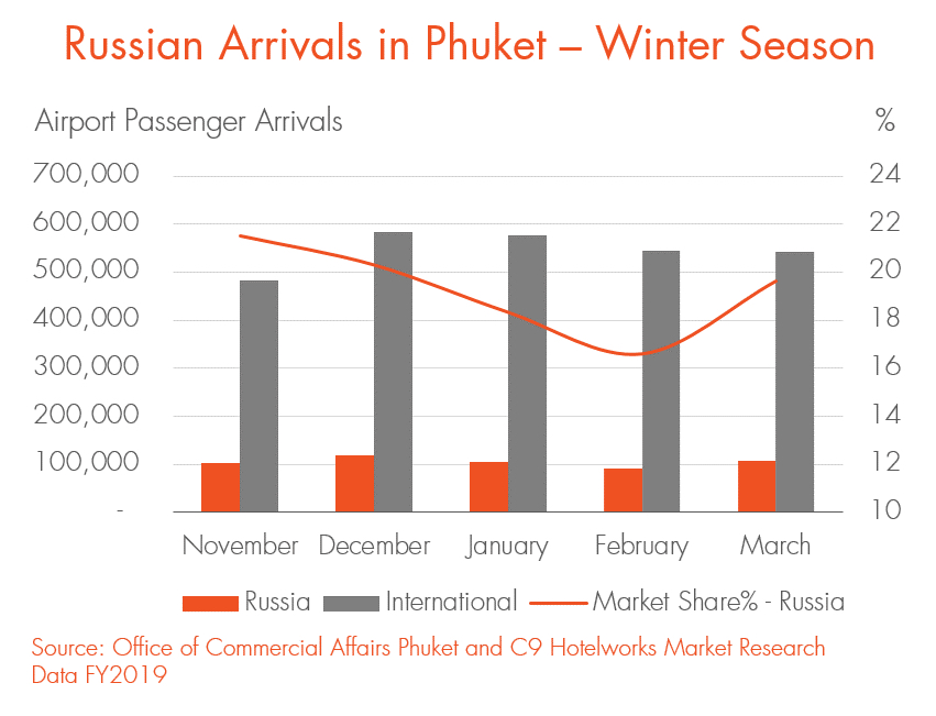 Russian Arrivals in Phuket Graph