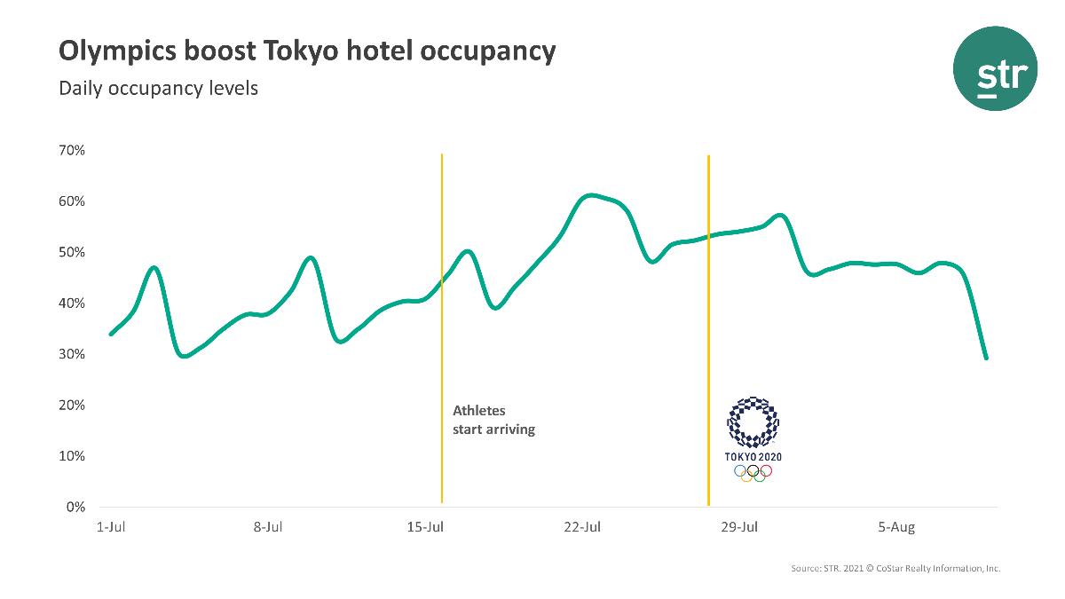 STR Tokyo Olympics Graph